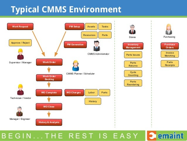 10 Keys To Cmms Implementation Success