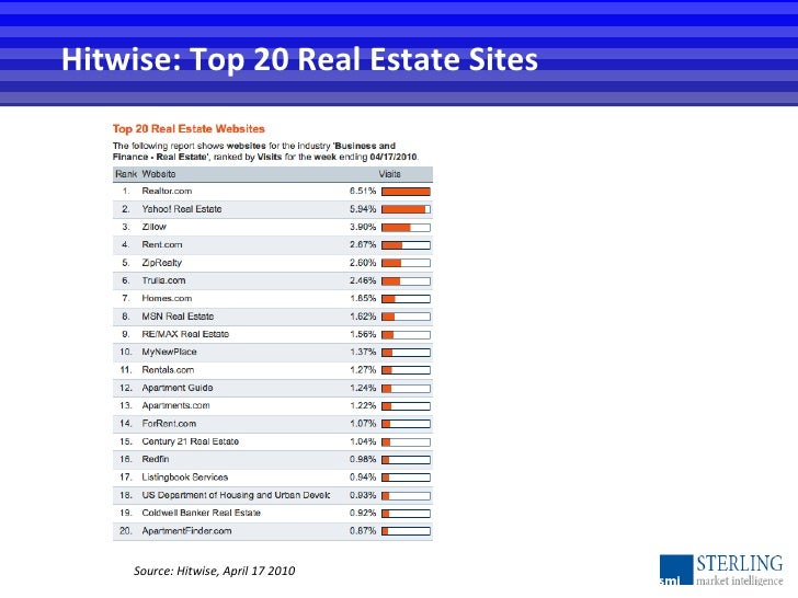 Hitwise: Top 20 Real Estate Sites Source: Hitwise, April 17 2010