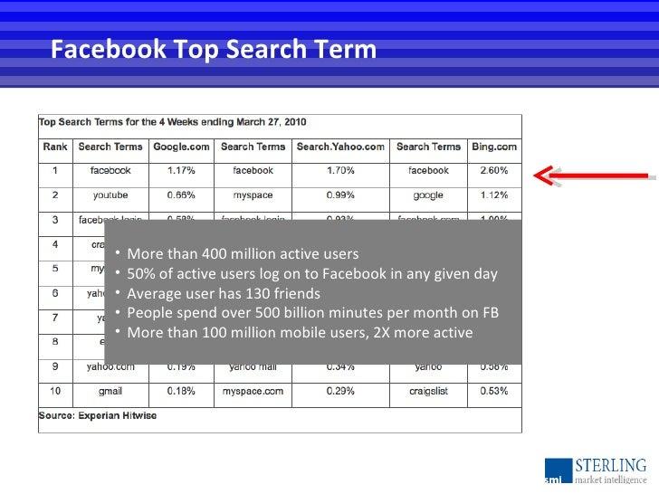 Facebook Top Search Term <ul><li>More than 400 million active users </li></ul><ul><li>50% of active users log on to Facebo...