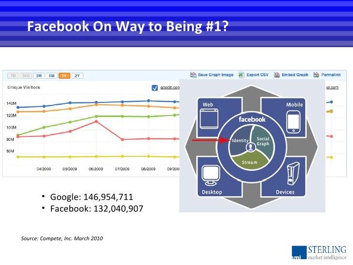 Facebook On Way to Being #1? Source: Compete, Inc. March 2010 <ul><li>Google: 146,954,711 </li></ul><ul><li>Facebook: 132,...