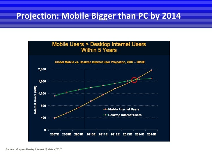 Projection: Mobile Bigger than PC by 2014 Source: Morgan Stanley Internet Update 4/2010