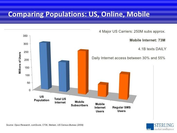 Comparing Populations: US, Online, Mobile Source: Opus Research, comScore, CTIA, Nielsen, US Census Bureau (2009) 4 Major ...
