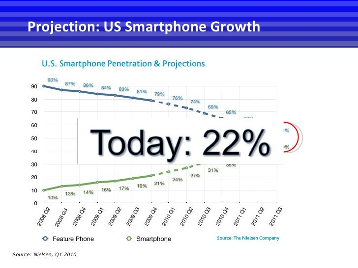 Source:  Nielsen, Q1 2010 Projection: US Smartphone Growth