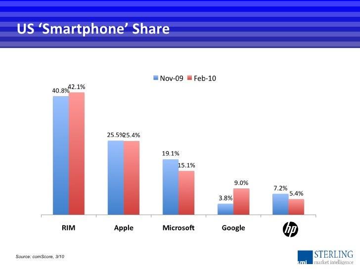 US 'Smartphone' Share Source: comScore, 3/10