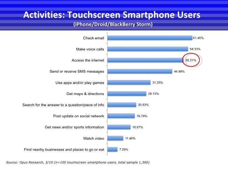 Activities: Touchscreen Smartphone Users  (iPhone/Droid/BlackBerry Storm) Source:  Opus Research, 3/10 (n=105 touchscreen ...