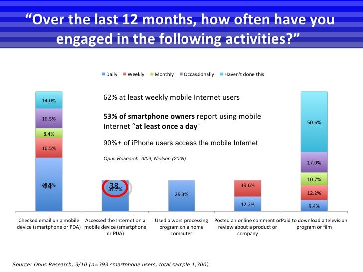 """"""" Over the last 12 months, how often have you engaged in the following activities?""""  Source:  Opus Research, 3/10 (n=393 s..."""