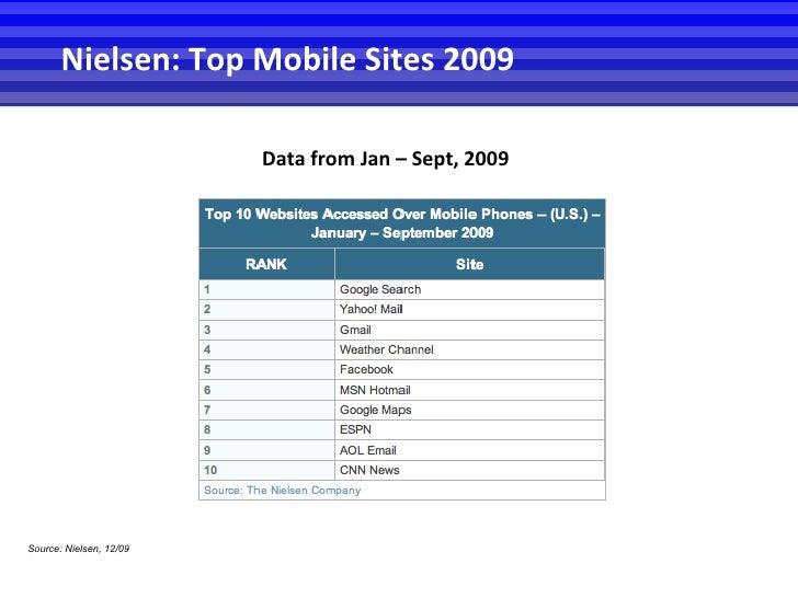 Source: Nielsen, 12/09 Data from Jan – Sept, 2009 Nielsen: Top Mobile Sites 2009