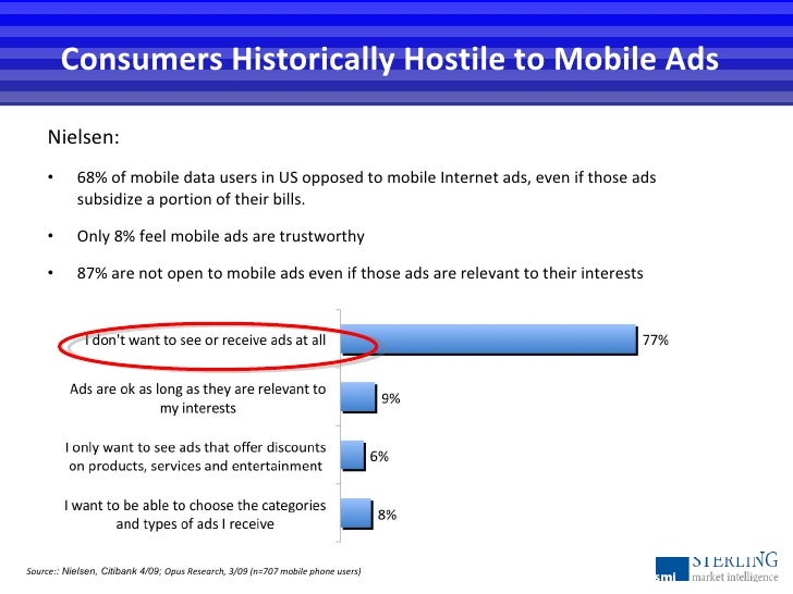 <ul><li>Nielsen: </li></ul><ul><li>68% of mobile data users in US opposed to mobile Internet ads, even if those ads subsid...