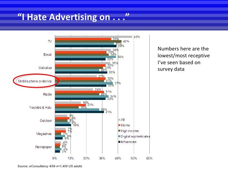 """Source : eConsultancy 4/09 n=1,400 US adults """" I Hate Advertising on . . ."""" Numbers here are the lowest/most receptive I'v..."""