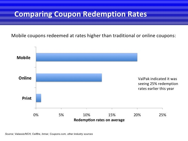 <ul><li>Mobile coupons redeemed at rates higher than traditional or online coupons: </li></ul>Source:  Valassis/NCH, Cellf...