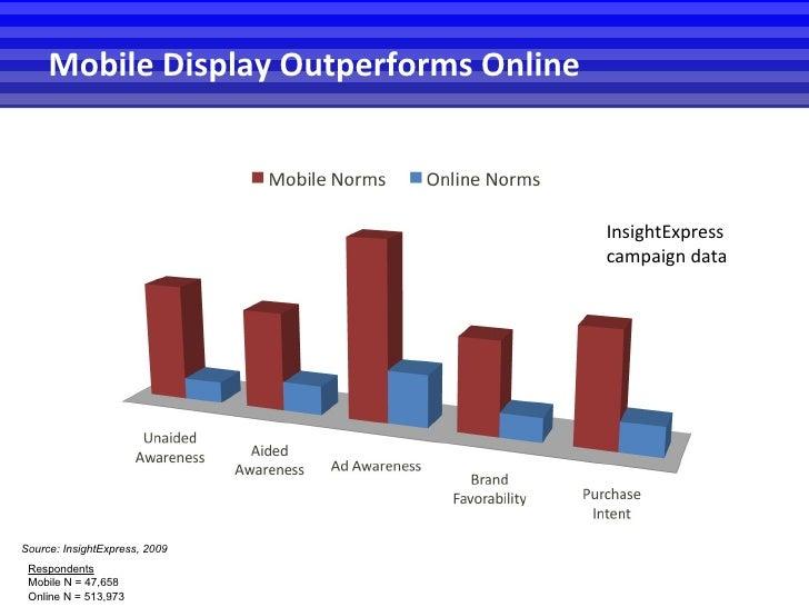Respondents Mobile N = 47,658 Online N = 513,973 Source: InsightExpress, 2009 Mobile Display Outperforms Online InsightExp...