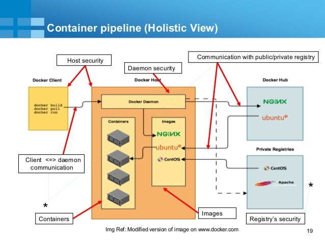 19 Container pipeline (Holistic View) Client <=> daemon communication Communication with public/private registry Registry'...