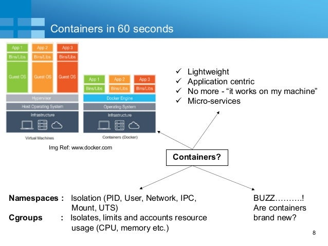 """8 Quick """"60 second"""" Intro Containers?  Lightweight  Application centric  No more - """"it works on my machine""""  Micro-ser..."""