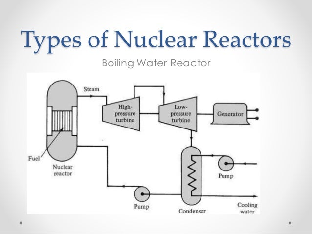 types of nuclear reactor with diagram choice image