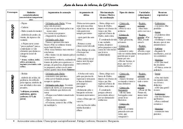 Auto da barca do inferno, de Gil Vicente Personagem Símbolos caracterizadores/ características/comportame ntos Argumentos ...