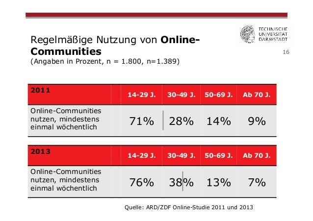 Regelmäßige Nutzung von OnlineCommunities  16  (Angaben in Prozent, n = 1.800, n=1.389)  2011 Online-Communities nutzen, m...