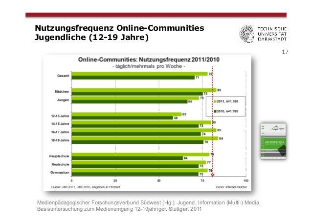 Nutzungsfrequenz Online-Communities Jugendliche (12-19 Jahre) 17  Medienpädagogischer Forschungsverbund Südwest (Hg.): Jug...