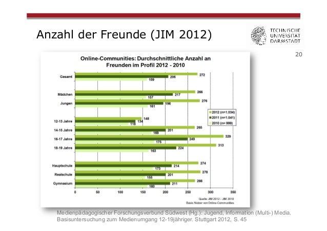 Anzahl der Freunde (JIM 2012) 20  Medienpädagogischer Forschungsverbund Südwest (Hg.): Jugend, Information (Multi-) Media....