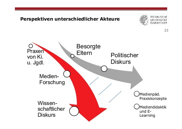 Perspektiven unterschiedlicher Akteure 23  Praxen von Ki. u. Jgdl.  Besorgte Eltern  Politischer Diskurs  MedienForschung ...