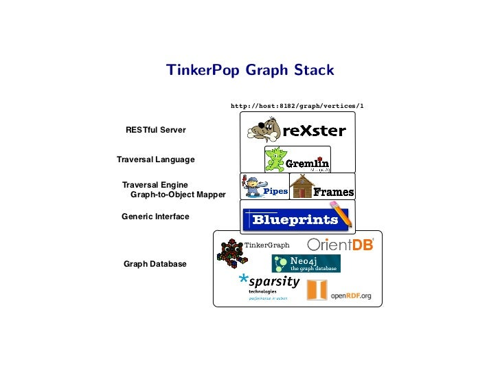 Traversing graph databases with gremlin 4 tinkerpop graph malvernweather Gallery