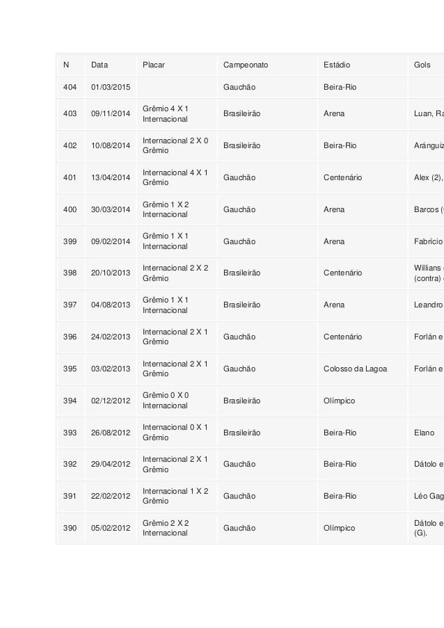 N Data Placar Campeonato Estádio Gols 404 01/03/2015 Gauchão Beira-Rio 403 09/11/2014 Grêmio 4 X 1 Internacional Brasileir...