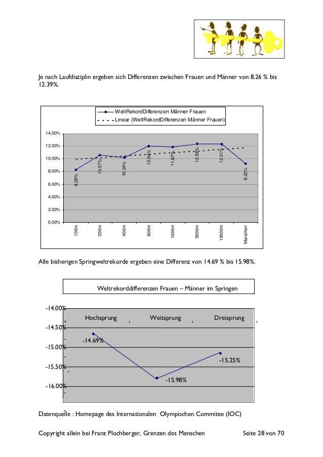Copyright allein bei Franz Plochberger, Grenzen des Menschen Seite 28 von 70 Je nach Laufdisziplin ergeben sich Differenze...