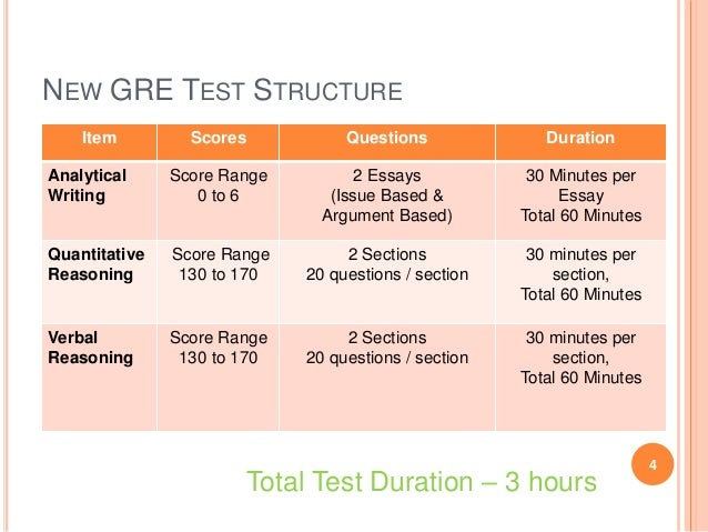 Gre writing assessment test