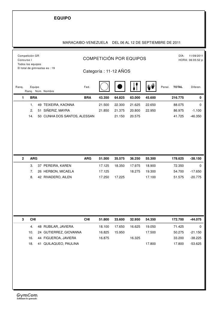 EQUIPO                                 MARACAIBO-VENEZUELA      DEL 06 AL 12 DE SEPTIEMBRE DE 2011 Competición GR         ...