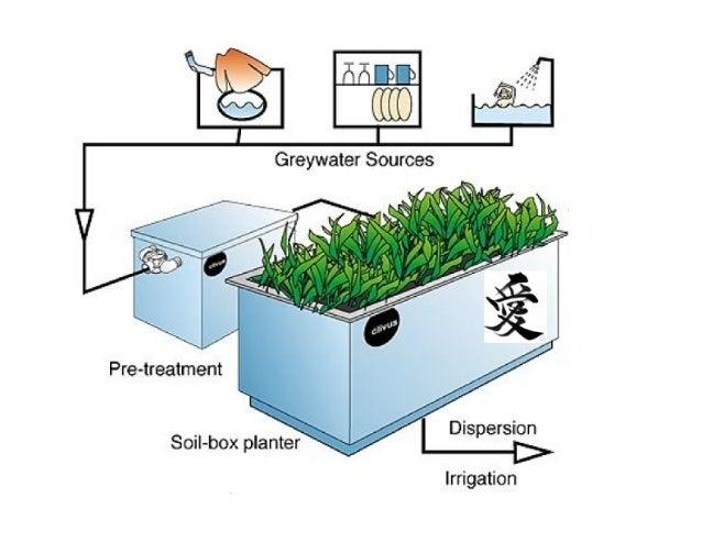 Greywater Sources         Pre-treatment  Dispersion > Irrigation  Soil-box planter F