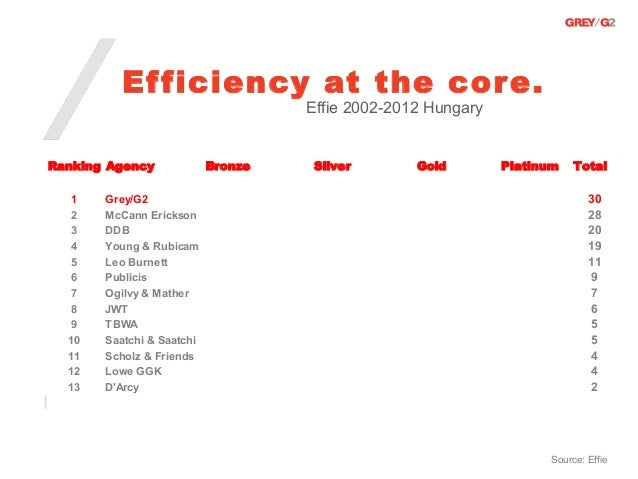 Ef ficiency at the cor e.                                    Effie 2002-2012 HungaryRanking Agency             Bronze   Si...
