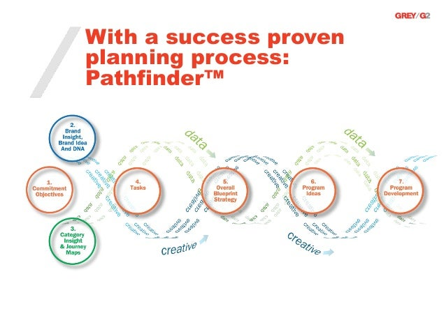 With a success provenplanning process:Pathfinder™