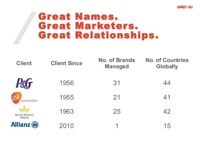 Gr eat Names.         Gr eat Mar keter s.         Gr eat Relationships.                          No. of Brands   No. of Co...
