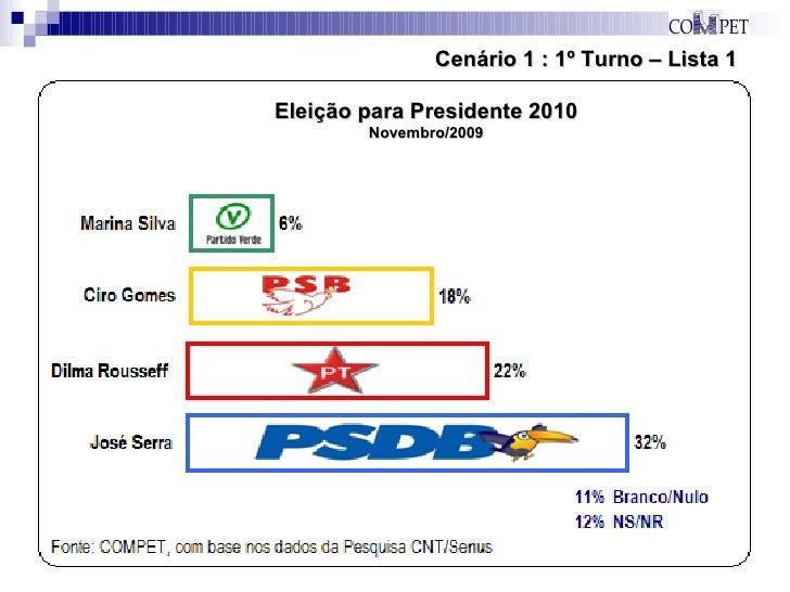 Cenário 1 : 1º Turno – Lista 1 Eleição para Presidente 2010 Novembro/2009