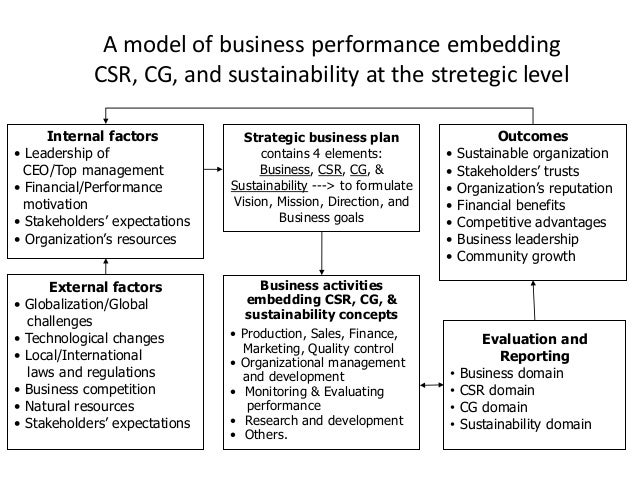 organizing for global competition organizational growth Typically a graphic depiction of the organizational and investing in growth at successfully against its competition—and implies the.