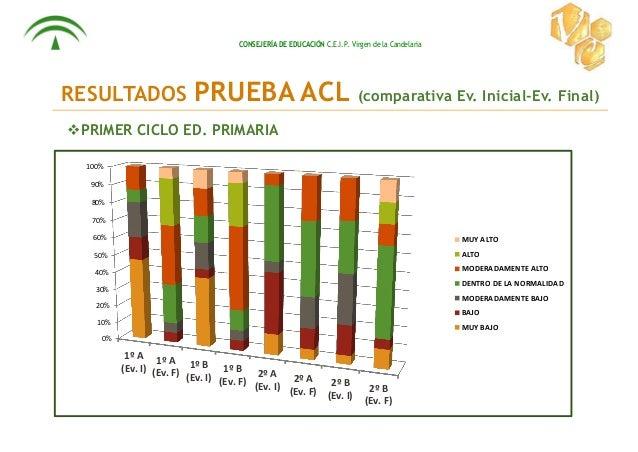 CONSEJERÍA DE EDUCACIÓN C.E.I.P. Virgen de la Candelaria RESULTADOS PRUEBA ACL (comparativa Ev. Inicial-Ev. Final) PRIMER...
