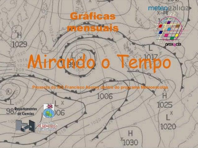Mirando o Tempo Proxecto do IES Francisco Asorey dentro do programa Meteoescolas Gráficas mensuais