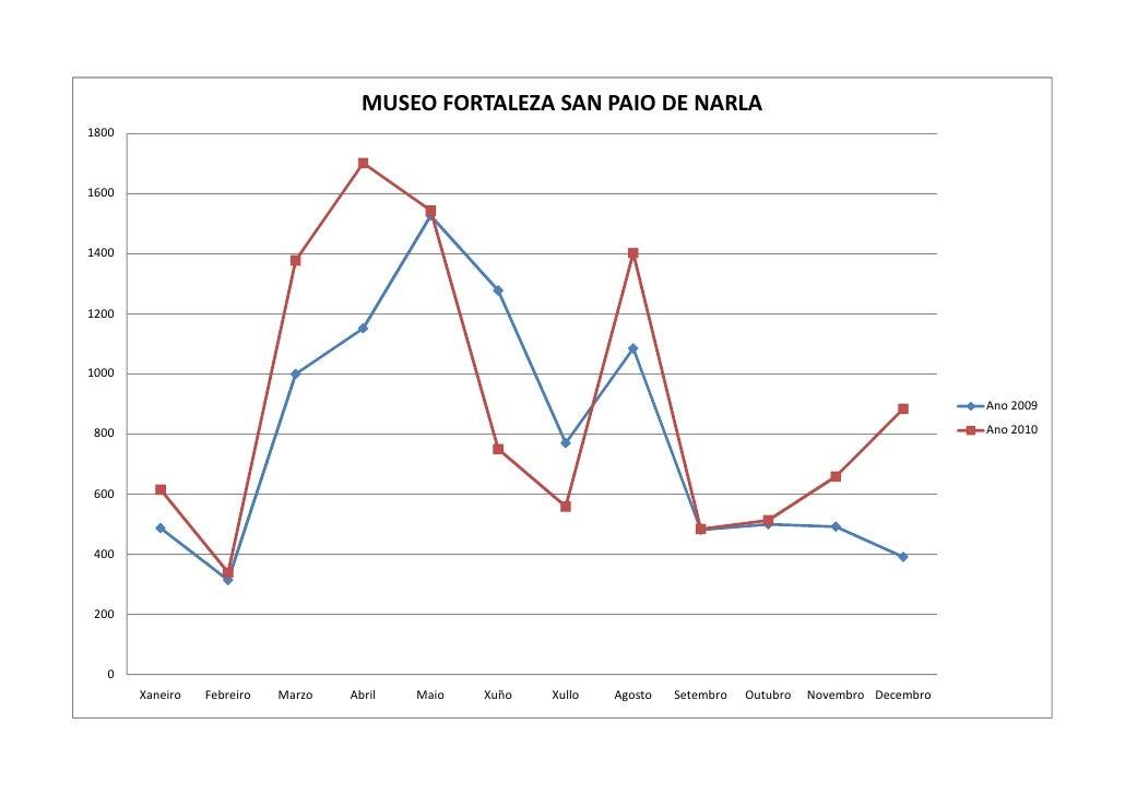 MUSEO FORTALEZA SAN PAIO DE NARLA 1800    1600    1400    1200    1000                                                    ...