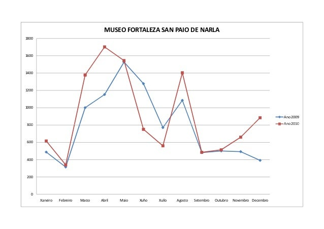 MUSEO FORTALEZA SAN PAIO DE NARLA18001600140012001000                                                                     ...