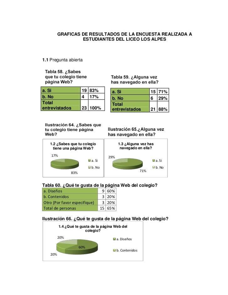 GRAFICAS DE RESULTADOS DE LA ENCUESTA REALIZADA A                   ESTUDIANTES DEL LICEO LOS ALPES1.1 Pregunta abiertaa. ...