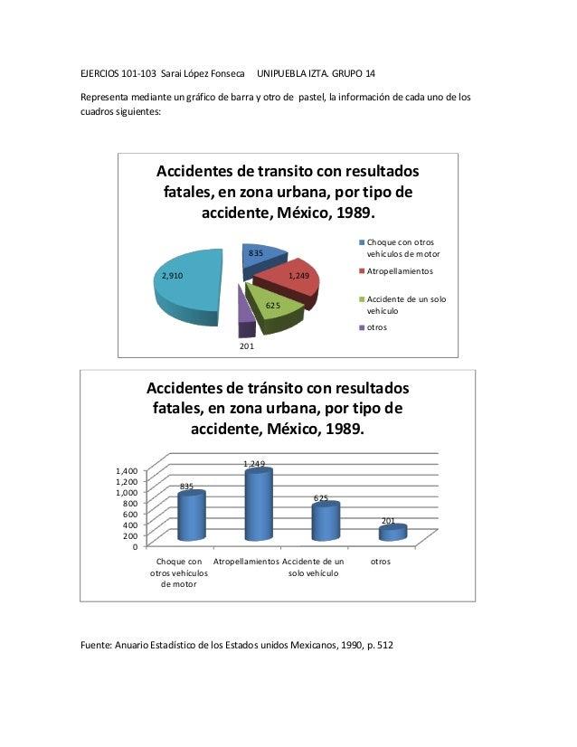 EJERCIOS 101-103 Sarai López Fonseca       UNIPUEBLA IZTA. GRUPO 14Representa mediante un gráfico de barra y otro de paste...