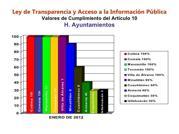 Ley de Transparencia y Acceso a la Información Pública                                  Valores de Cumplimiento del Artícu...