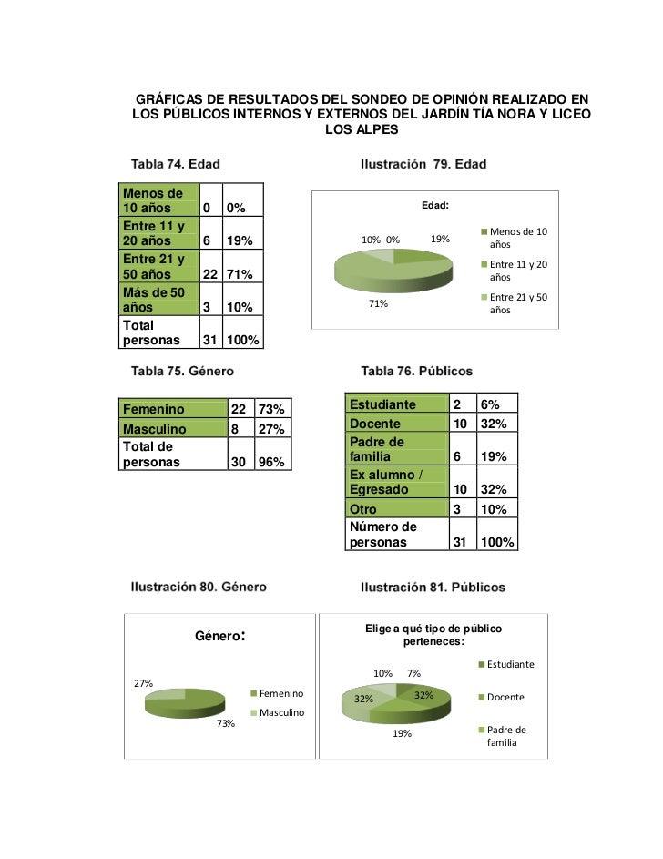 GRÁFICAS DE RESULTADOS DEL SONDEO DE OPINIÓN REALIZADO EN LOS PÚBLICOS INTERNOS Y EXTERNOS DEL JARDÍN TÍA NORA Y LICEO    ...