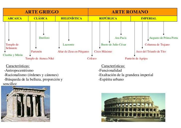 Gr fico eje cronol gico de la historia del arte for Inicios de la arquitectura