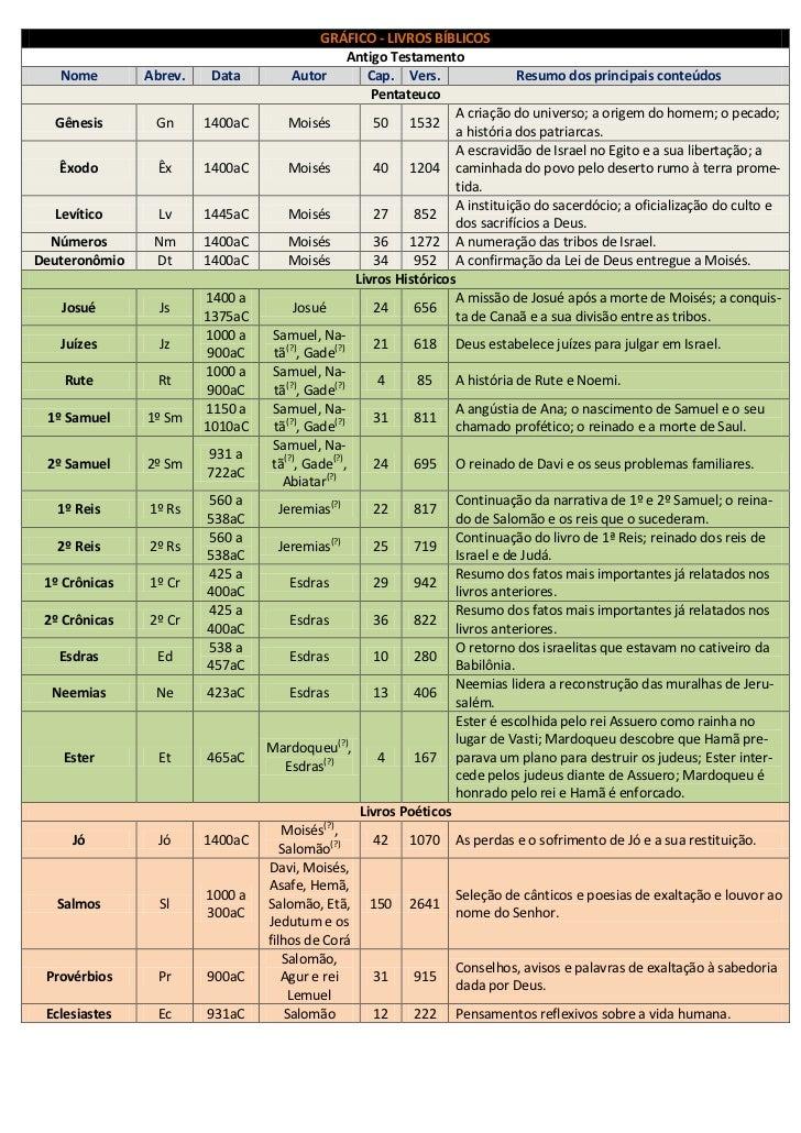 GRÁFICO - LIVROS BÍBLICOS                                                   Antigo Testamento   Nome        Abrev.    Data...