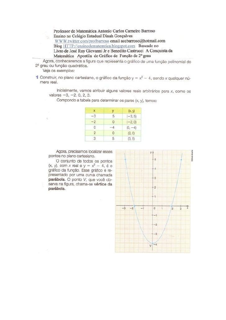 Gráfico da função de 2º grau