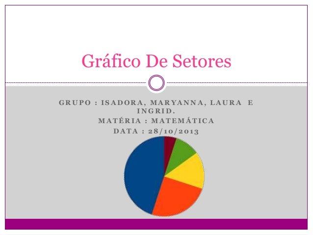 Gráfico De Setores GRUPO : ISADORA, MARYANNA, LAURA E INGRID. MATÉRIA : MATEMÁTICA DATA : 28/10/2013