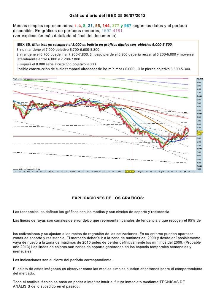 Gráfico diario del IBEX 35 06/07/2012Medias simples representadas: 1, 3, 8, 21, 55, 144, 377 y 987 según los datos y el pe...