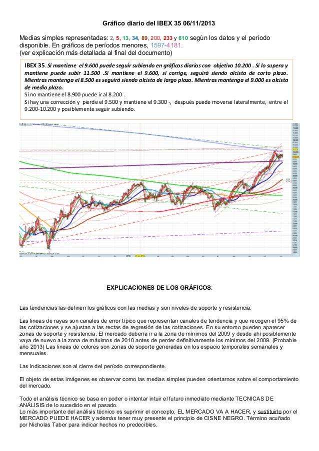 Gráfico diario del IBEX 35 06/11/2013 Medias simples representadas: 2, 5, 13, 34, 89, 200, 233 y 610 según los datos y el ...