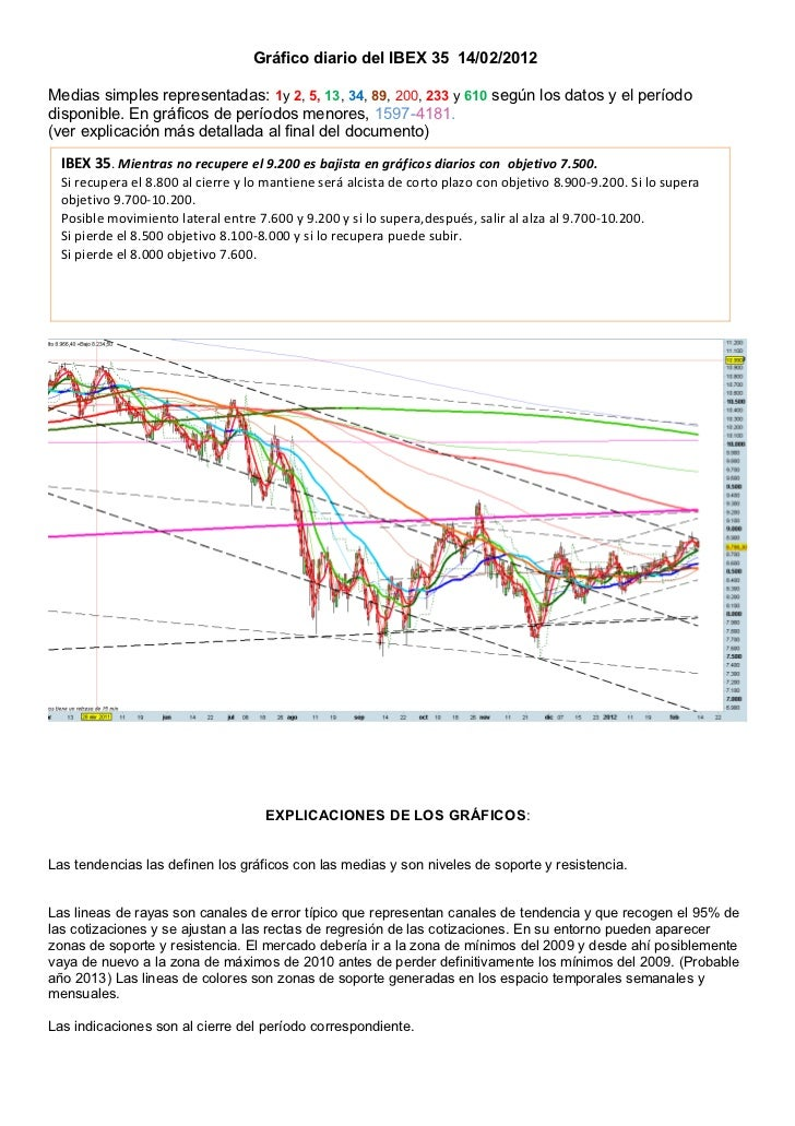 Gráfico diario del IBEX 35 14/02/2012Medias simples representadas: 1y 2, 5, 13, 34, 89, 200, 233 y 610 según los datos y e...