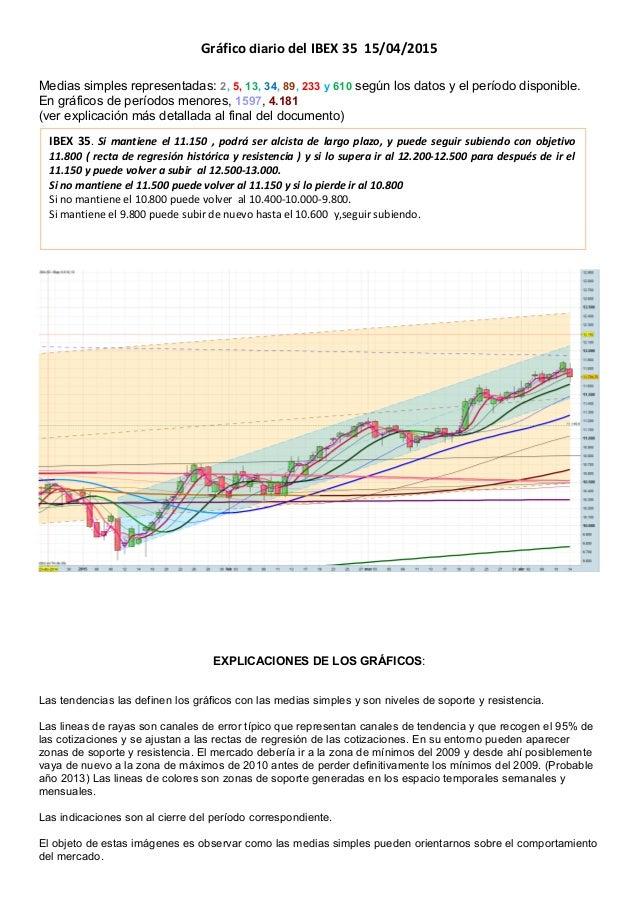 Gráfico diario del IBEX 35 15/04/2015 Medias simples representadas: 2, 5, 13, 34, 89, 233 y 610 según los datos y el perío...